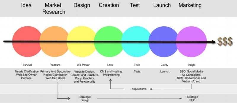Strategisk Webdesign